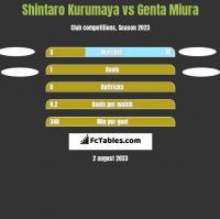 Shintaro Kurumaya vs Genta Miura h2h player stats