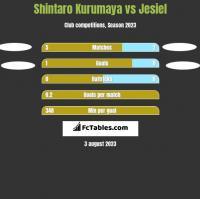 Shintaro Kurumaya vs Jesiel h2h player stats
