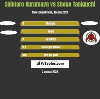 Shintaro Kurumaya vs Shogo Taniguchi h2h player stats