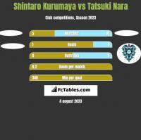 Shintaro Kurumaya vs Tatsuki Nara h2h player stats