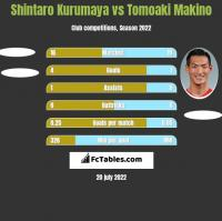 Shintaro Kurumaya vs Tomoaki Makino h2h player stats