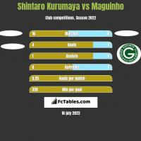 Shintaro Kurumaya vs Maguinho h2h player stats