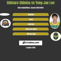 Shintaro Shimizu vs Yong-Jae Lee h2h player stats