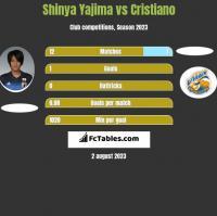 Shinya Yajima vs Cristiano h2h player stats