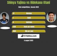 Shinya Yajima vs Hidekasu Otani h2h player stats
