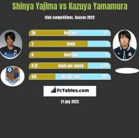 Shinya Yajima vs Kazuya Yamamura h2h player stats