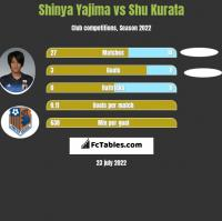 Shinya Yajima vs Shu Kurata h2h player stats