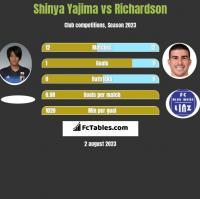 Shinya Yajima vs Richardson h2h player stats