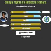 Shinya Yajima vs Hirokazu Ishihara h2h player stats
