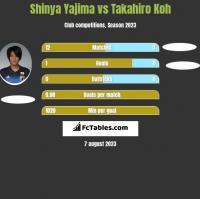 Shinya Yajima vs Takahiro Koh h2h player stats