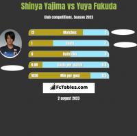 Shinya Yajima vs Yuya Fukuda h2h player stats