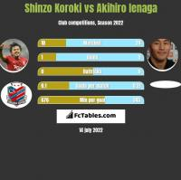 Shinzo Koroki vs Akihiro Ienaga h2h player stats