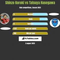 Shinzo Koroki vs Tatsuya Hasegawa h2h player stats