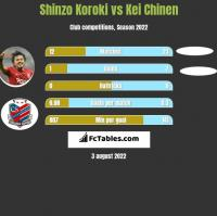 Shinzo Koroki vs Kei Chinen h2h player stats