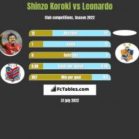 Shinzo Koroki vs Leonardo h2h player stats