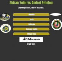 Shiran Yeini vs Andrei Peteleu h2h player stats