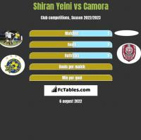 Shiran Yeini vs Camora h2h player stats