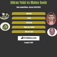 Shiran Yeini vs Mateo Susic h2h player stats