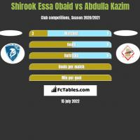 Shirook Essa Obaid vs Abdulla Kazim h2h player stats