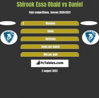 Shirook Essa Obaid vs Daniel h2h player stats