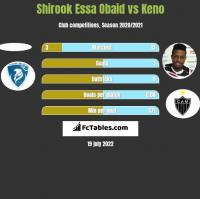 Shirook Essa Obaid vs Keno h2h player stats