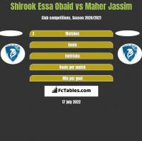 Shirook Essa Obaid vs Maher Jassim h2h player stats