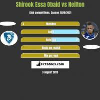Shirook Essa Obaid vs Neilton h2h player stats