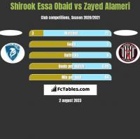 Shirook Essa Obaid vs Zayed Alameri h2h player stats