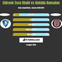 Shirook Essa Obaid vs Abdalla Ramadan h2h player stats
