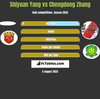 Shiyuan Yang vs Chengdong Zhang h2h player stats