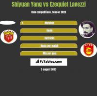 Shiyuan Yang vs Ezequiel Lavezzi h2h player stats