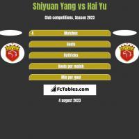 Shiyuan Yang vs Hai Yu h2h player stats