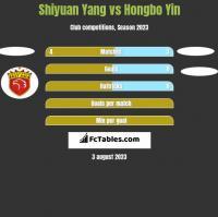 Shiyuan Yang vs Hongbo Yin h2h player stats