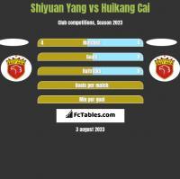 Shiyuan Yang vs Huikang Cai h2h player stats