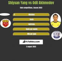 Shiyuan Yang vs Odil Akhmedov h2h player stats
