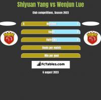 Shiyuan Yang vs Wenjun Lue h2h player stats