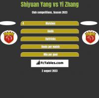 Shiyuan Yang vs Yi Zhang h2h player stats