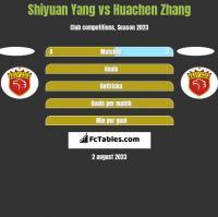 Shiyuan Yang vs Huachen Zhang h2h player stats