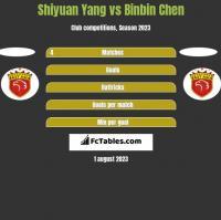 Shiyuan Yang vs Binbin Chen h2h player stats