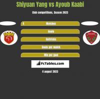 Shiyuan Yang vs Ayoub Kaabi h2h player stats