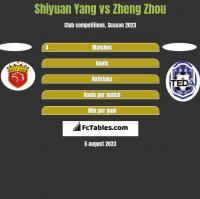Shiyuan Yang vs Zheng Zhou h2h player stats