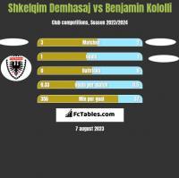 Shkelqim Demhasaj vs Benjamin Kololli h2h player stats