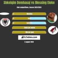 Shkelqim Demhasaj vs Blessing Eleke h2h player stats
