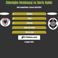 Shkelqim Demhasaj vs Boris Babic h2h player stats