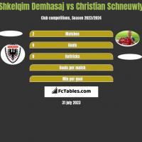 Shkelqim Demhasaj vs Christian Schneuwly h2h player stats