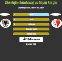 Shkelqim Demhasaj vs Dejan Sorgic h2h player stats