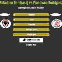 Shkelqim Demhasaj vs Francisco Rodriguez h2h player stats