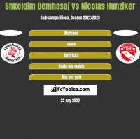 Shkelqim Demhasaj vs Nicolas Hunziker h2h player stats
