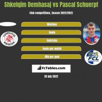 Shkelqim Demhasaj vs Pascal Schuerpf h2h player stats