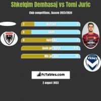 Shkelqim Demhasaj vs Tomi Juric h2h player stats